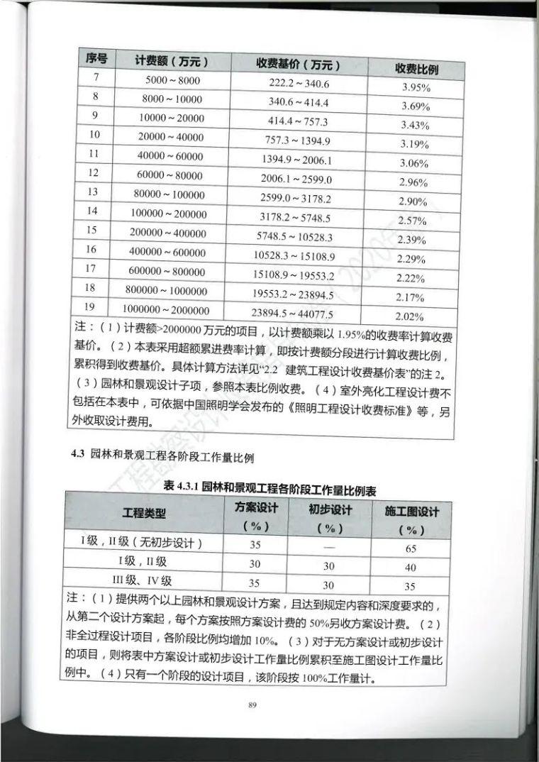 广西勘察设计收费指导标准更新版,建议收藏_100