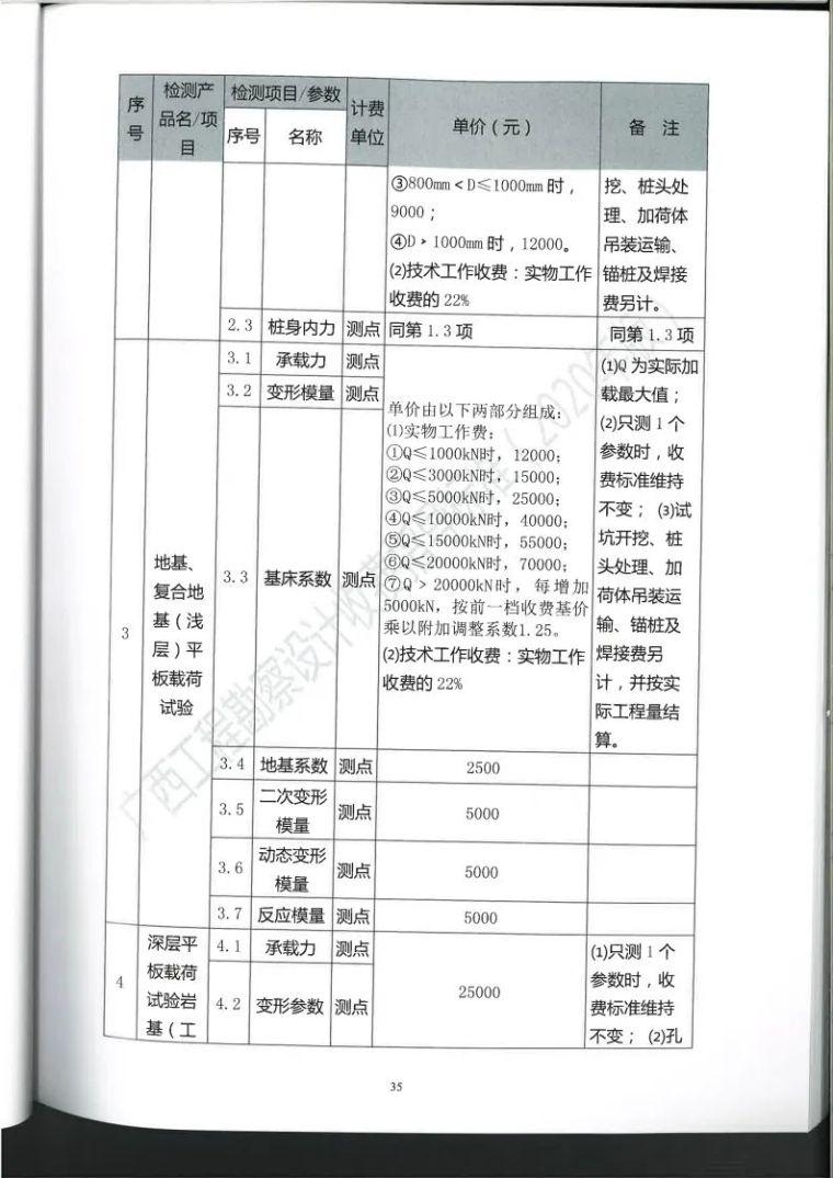 广西勘察设计收费指导标准更新版,建议收藏_46