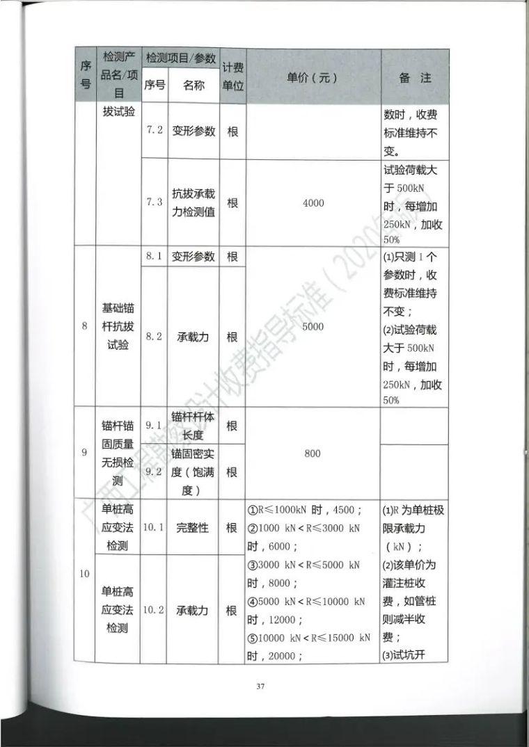 广西勘察设计收费指导标准更新版,建议收藏_48