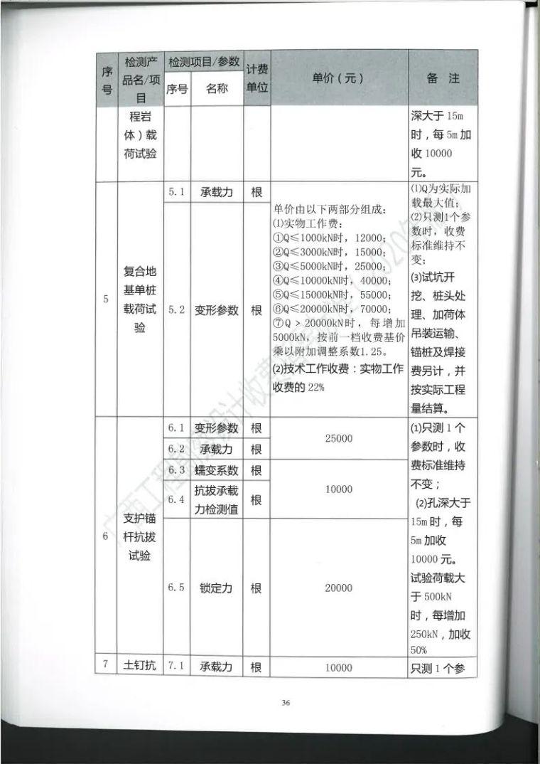 广西勘察设计收费指导标准更新版,建议收藏_47