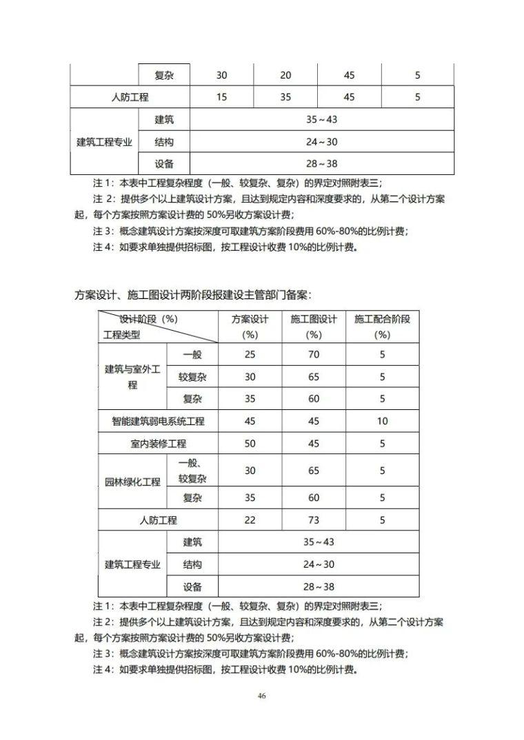 重庆市建筑市政工程勘察设计收费指导价新版_46