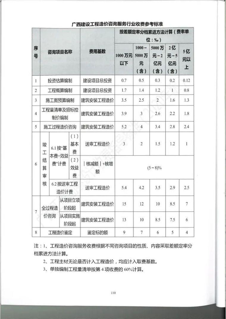 广西勘察设计收费指导标准更新版,建议收藏_121