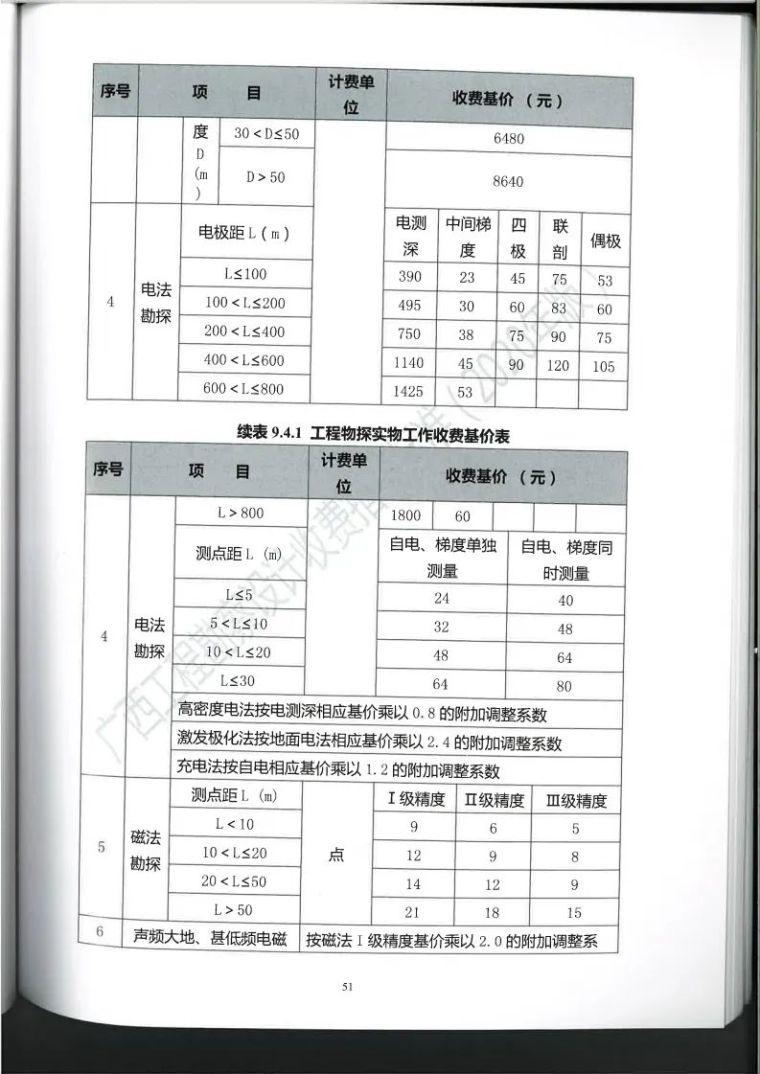 广西勘察设计收费指导标准更新版,建议收藏_62