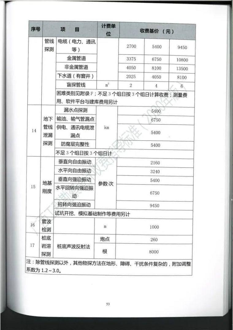 广西勘察设计收费指导标准更新版,建议收藏_64