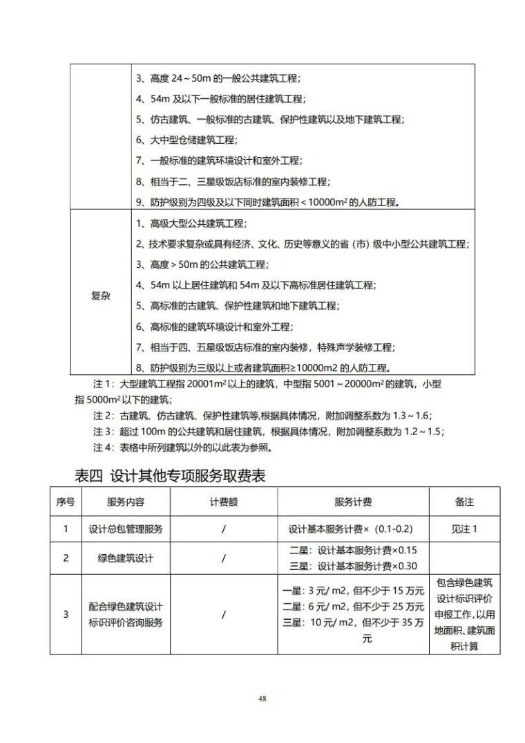 重庆市建筑市政工程勘察设计收费指导价新版_48