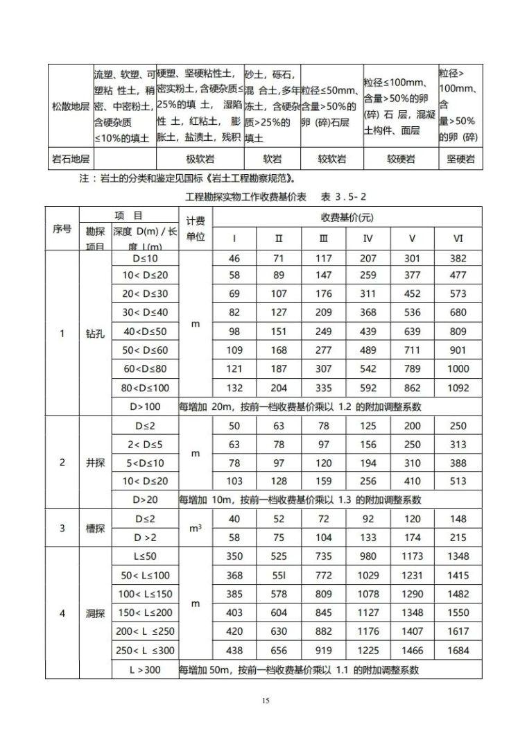 重庆市建筑市政工程勘察设计收费指导价新版_15