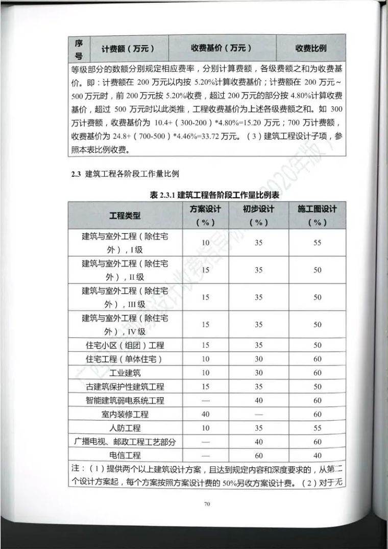 广西勘察设计收费指导标准更新版,建议收藏_81