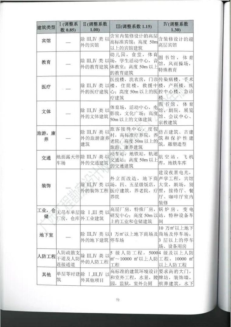 广西勘察设计收费指导标准更新版,建议收藏_83