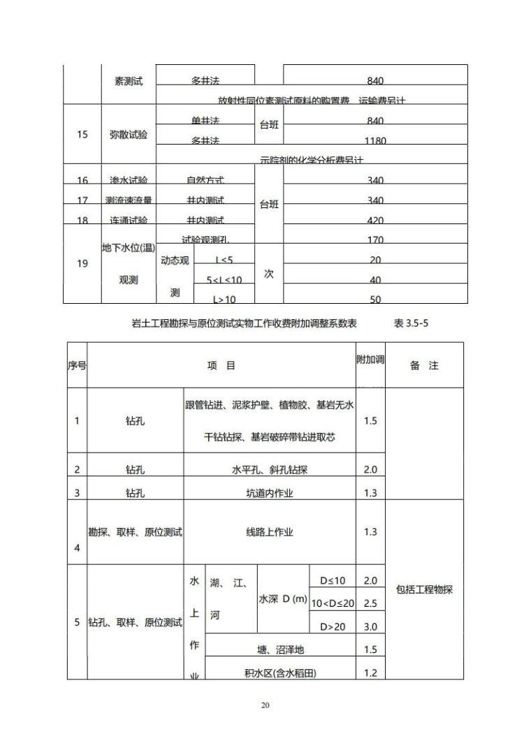 重庆市建筑市政工程勘察设计收费指导价新版_20