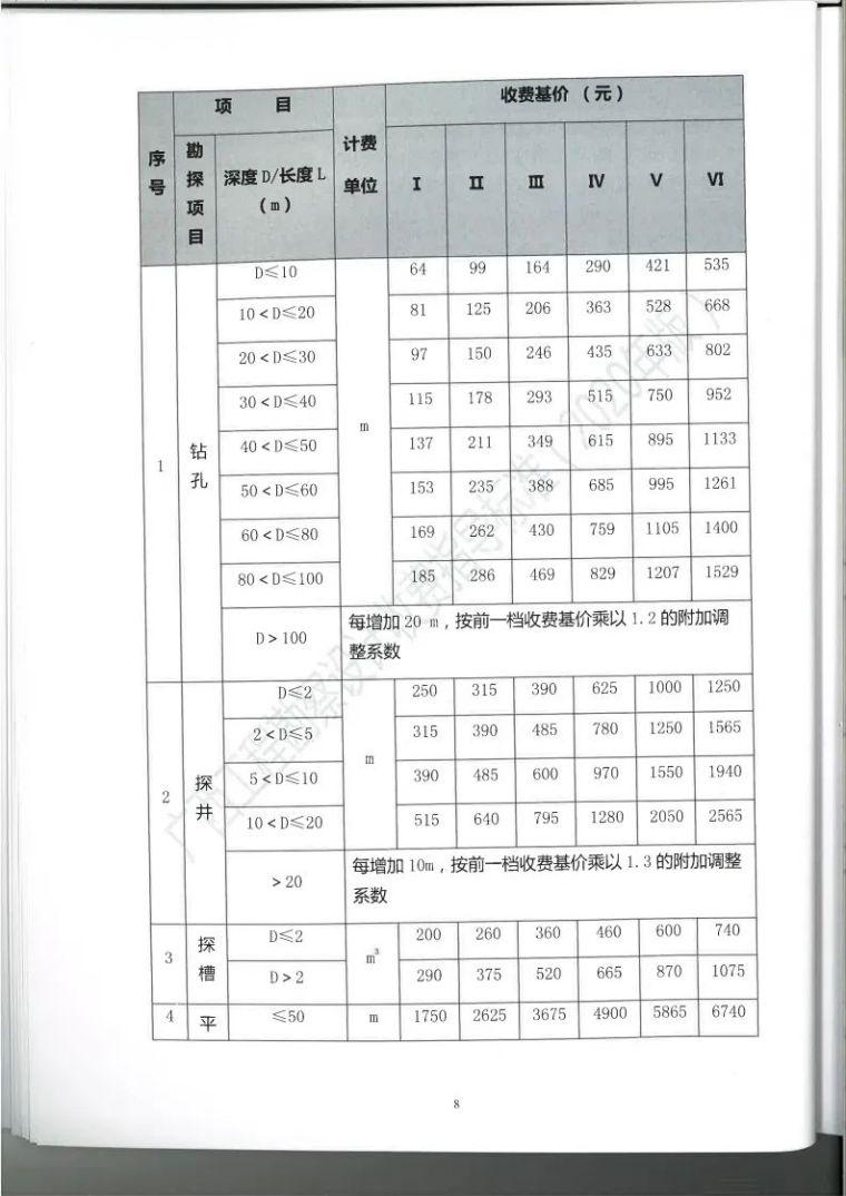 广西勘察设计收费指导标准更新版,建议收藏_21