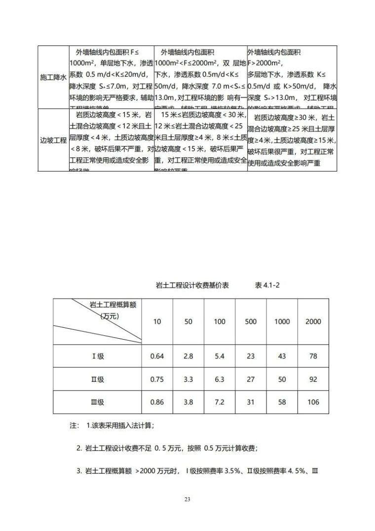 重庆市建筑市政工程勘察设计收费指导价新版_23