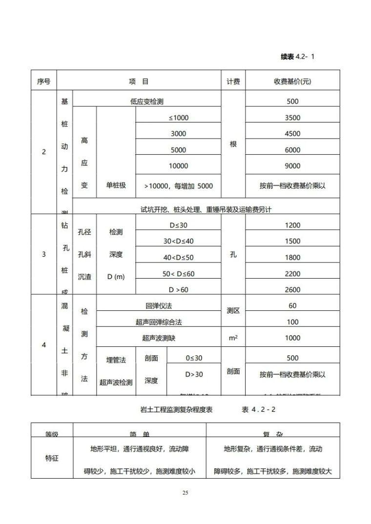 重庆市建筑市政工程勘察设计收费指导价新版_25