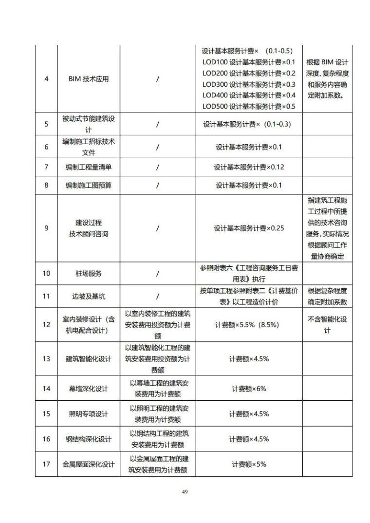 重庆市建筑市政工程勘察设计收费指导价新版_49
