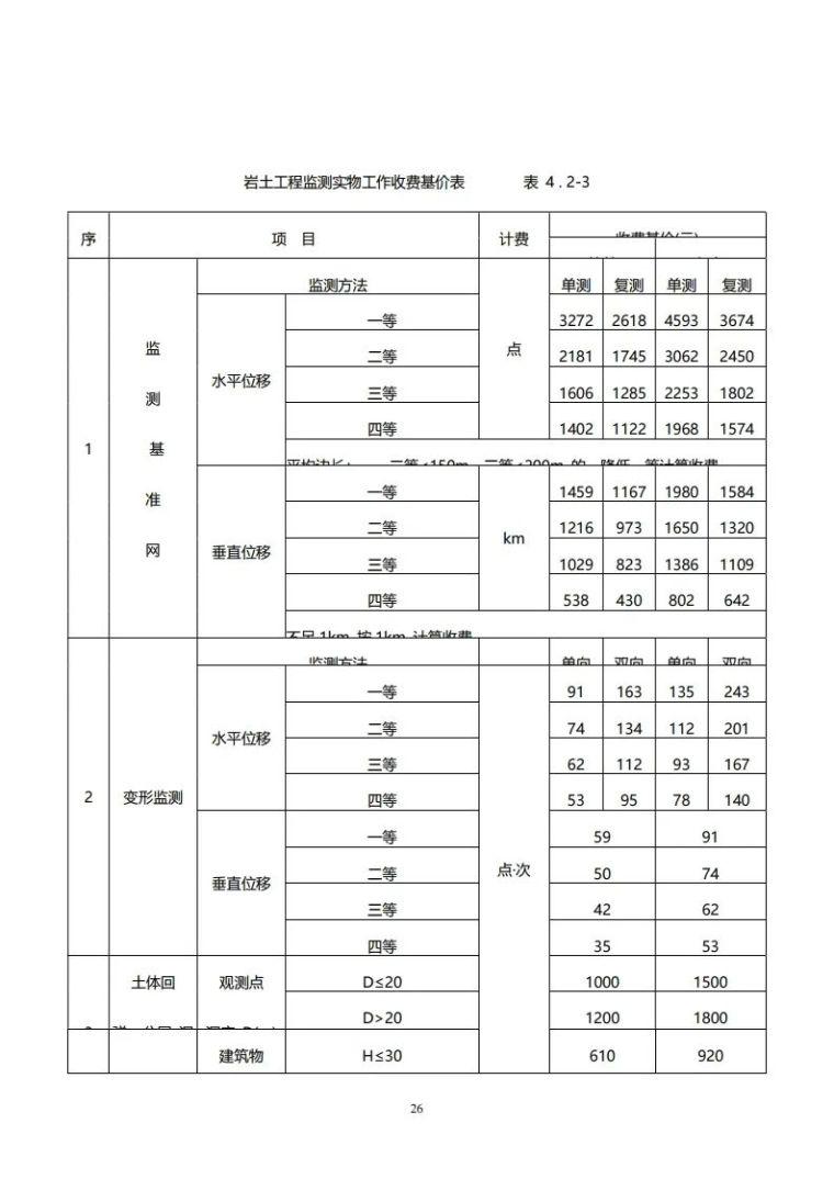 重庆市建筑市政工程勘察设计收费指导价新版_26