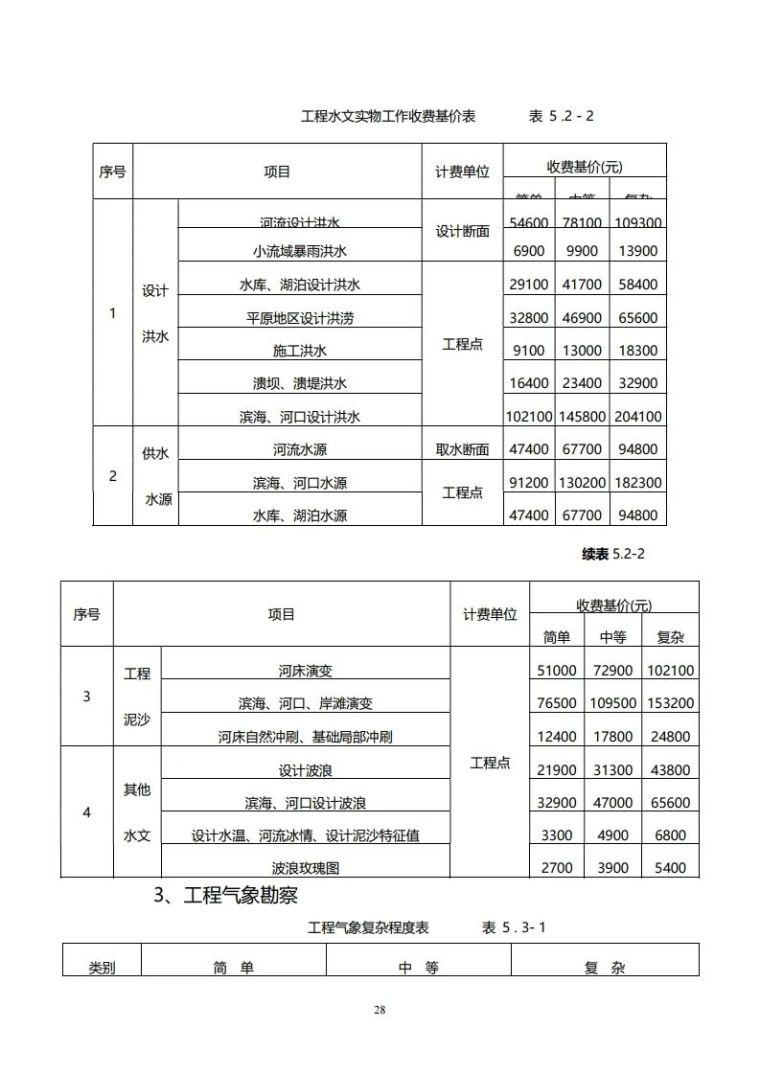 重庆市建筑市政工程勘察设计收费指导价新版_28