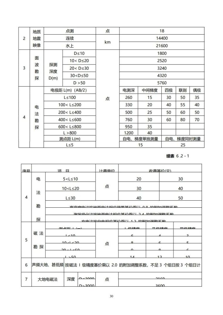 重庆市建筑市政工程勘察设计收费指导价新版_30