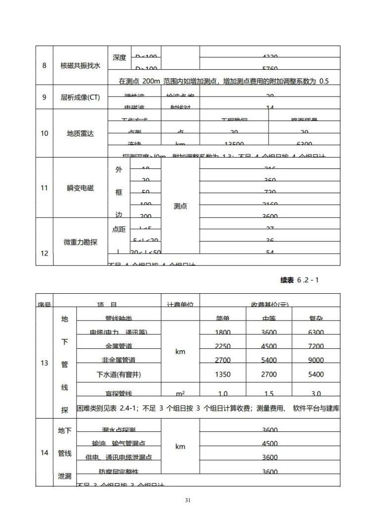 重庆市建筑市政工程勘察设计收费指导价新版_31