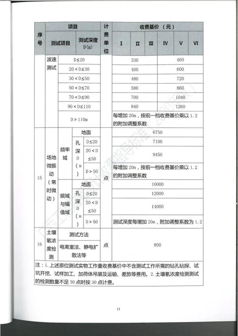 广西勘察设计收费指导标准更新版,建议收藏_28