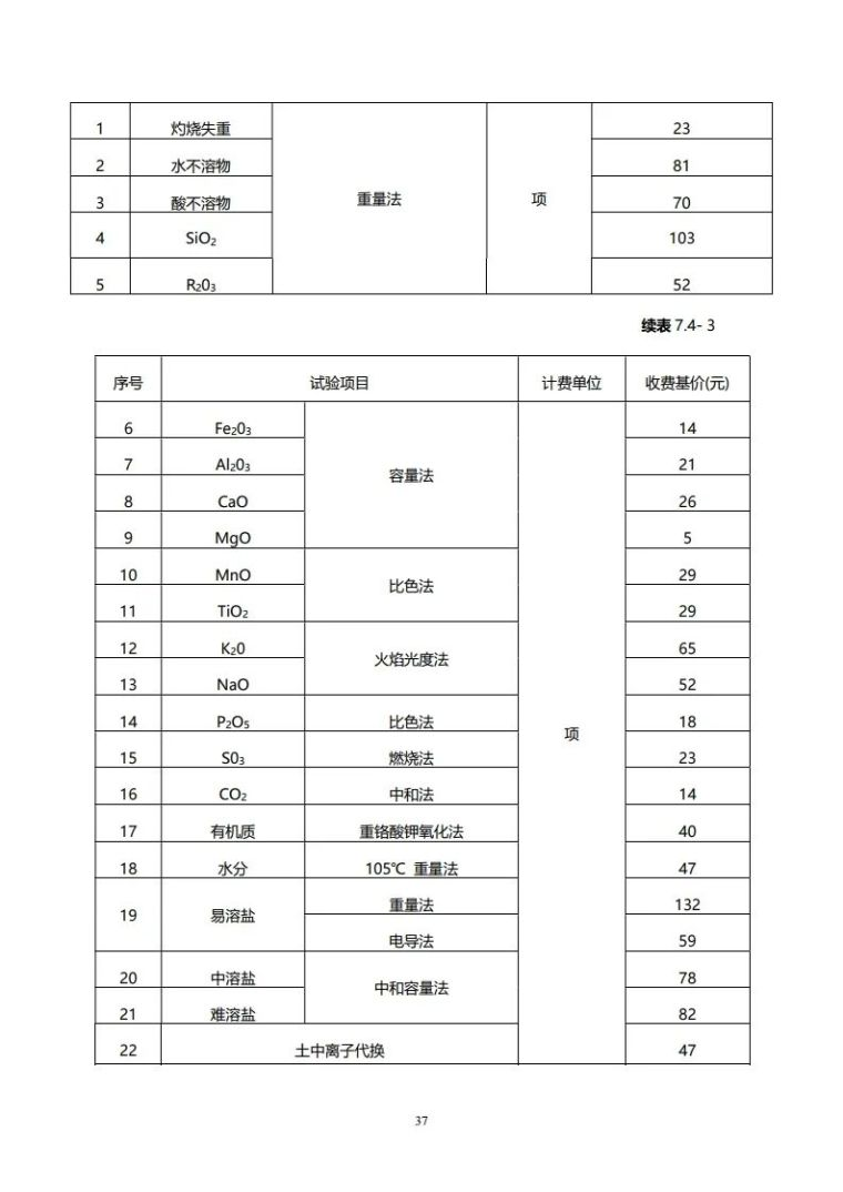 重庆市建筑市政工程勘察设计收费指导价新版_37