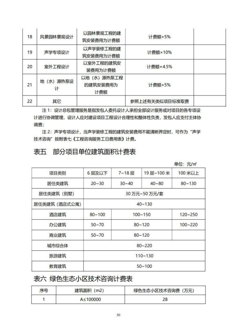 重庆市建筑市政工程勘察设计收费指导价新版_50
