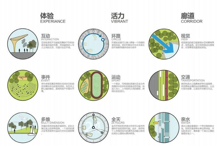 [上海]现代风格滴水湖公园景观概念方案设计_6