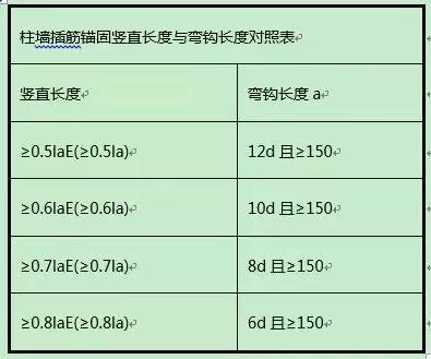 柱钢筋计算和对量及要点分析_2