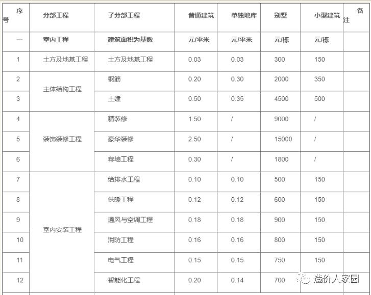 工程造价接活收费标准(2021年版)_2