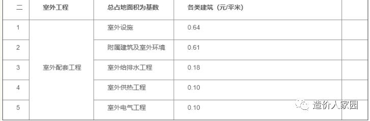 工程造价接活收费标准(2021年版)_3