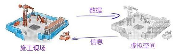智能建筑:数字孪生重构最古老的行业_1