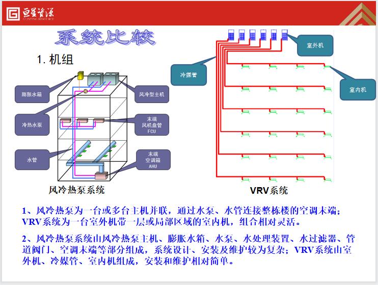 8套风冷热泵_多联机空调_水冷热泵对比-image.png