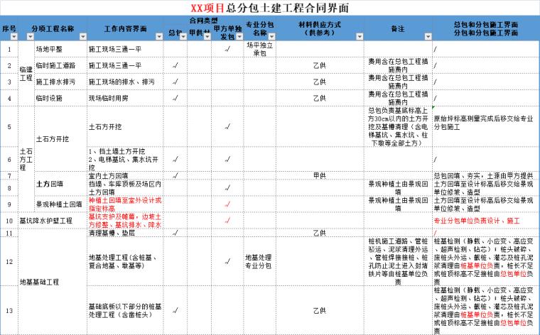 截桩施工合同资料下载-总分包合同及施工界面划分