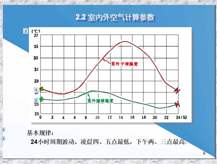 室内热湿环境污染与负荷计算77页_6
