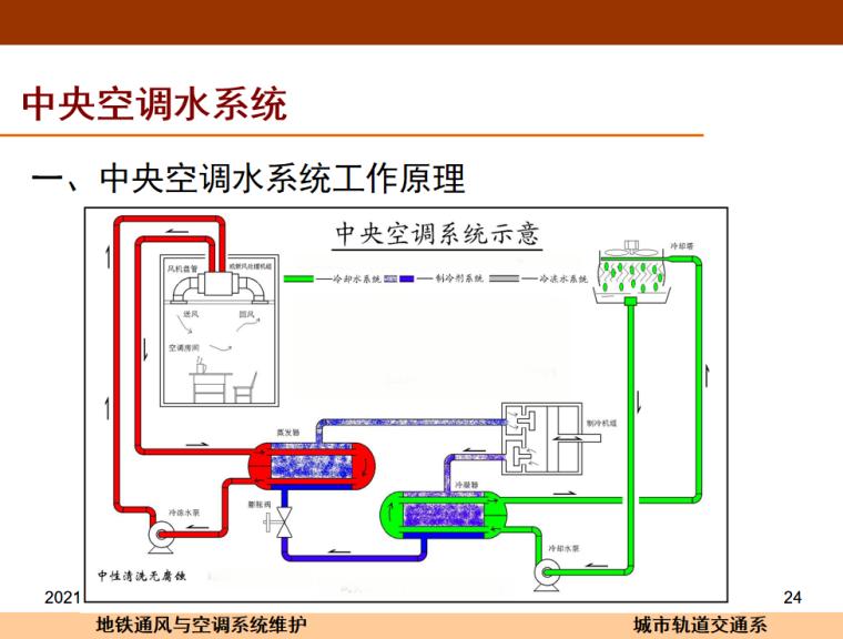 中央空调的结构和原理24页_4