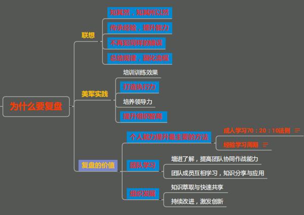项目复盘思维导图_1