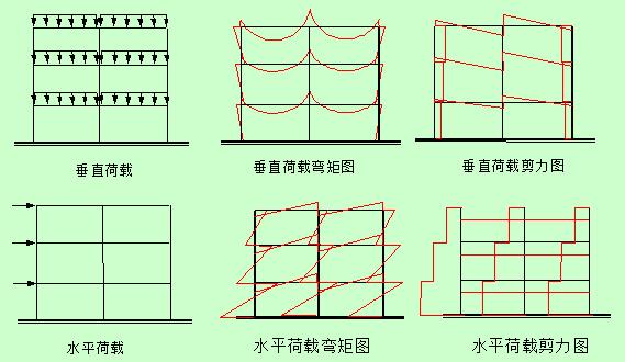 下载TOP30框架框剪结构施工图,实时更新!-框架结构设计原理简介_4