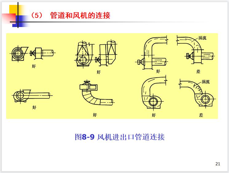 通风系统管道设计计算PPT培训讲义-image.png