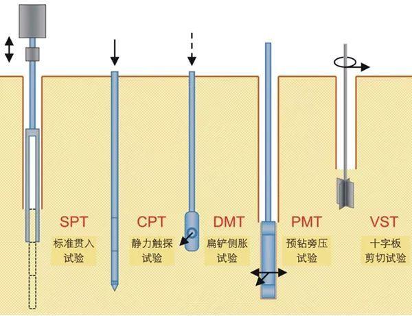 10种地基承载力检测方法一次讲透!_2