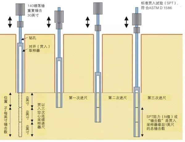10种地基承载力检测方法一次讲透!_4