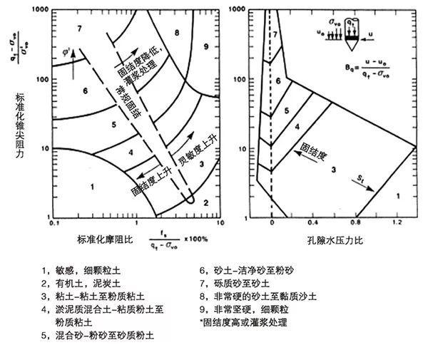 10种地基承载力检测方法一次讲透!_9