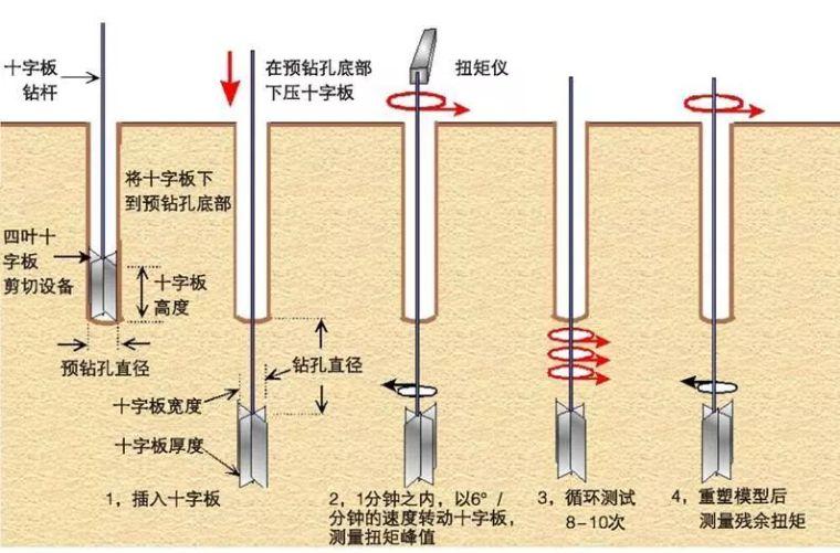 10种地基承载力检测方法一次讲透!_14