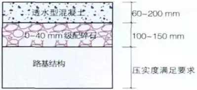透水铺装材料的分类及性能解读_9