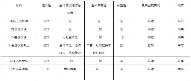 透水铺装材料的分类及性能解读_22