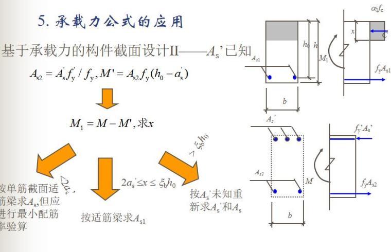 知名大学受弯构件正截面性能与计算PPT(87P)_8