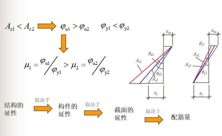 知名大学受弯构件正截面性能与计算PPT(87P)_11