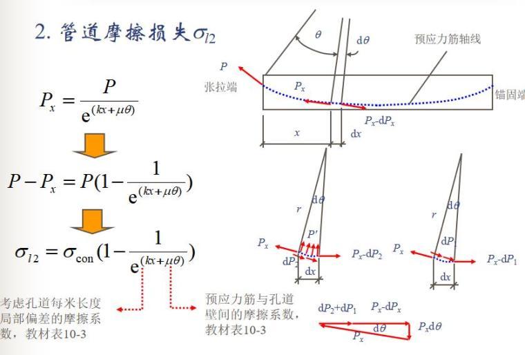 知名大学100页预应力混凝土结构性能计算PPT_2