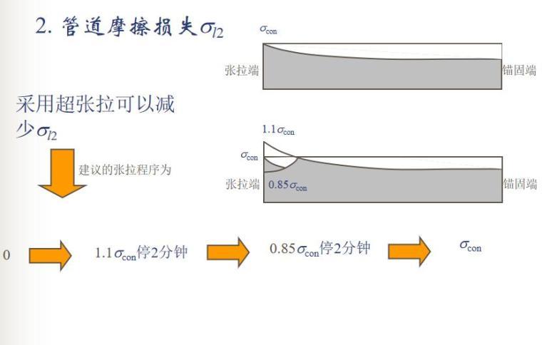 知名大学100页预应力混凝土结构性能计算PPT_4