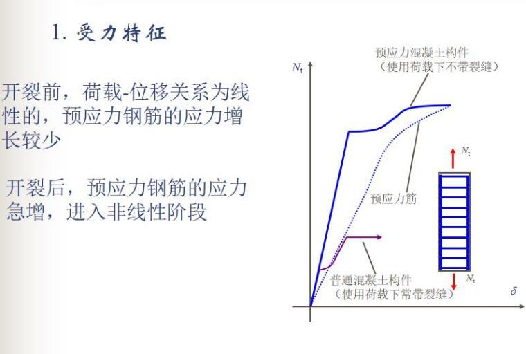 知名大学100页预应力混凝土结构性能计算PPT_6