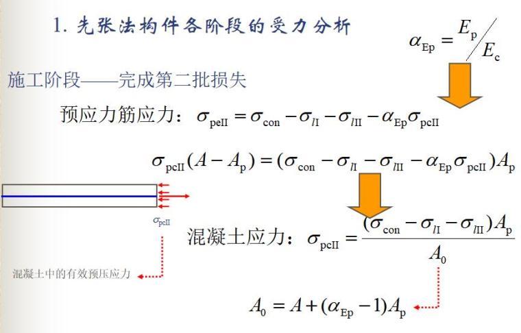 知名大学100页预应力混凝土结构性能计算PPT_7