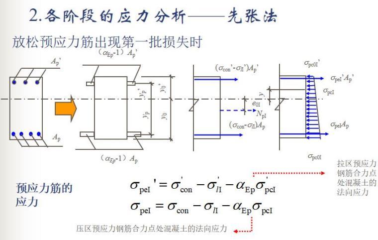 知名大学100页预应力混凝土结构性能计算PPT_10