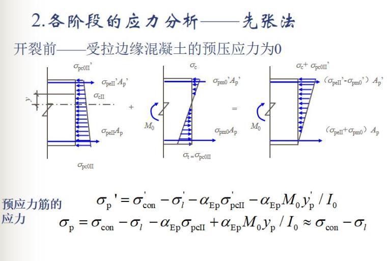 知名大学100页预应力混凝土结构性能计算PPT_11